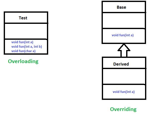 OverridingVsOverloading