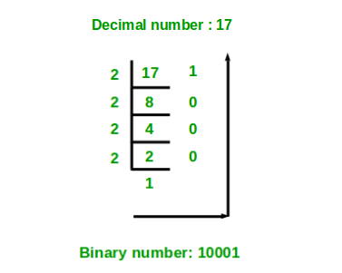 Program for Decimal to Binary Conversion - GeeksforGeeks