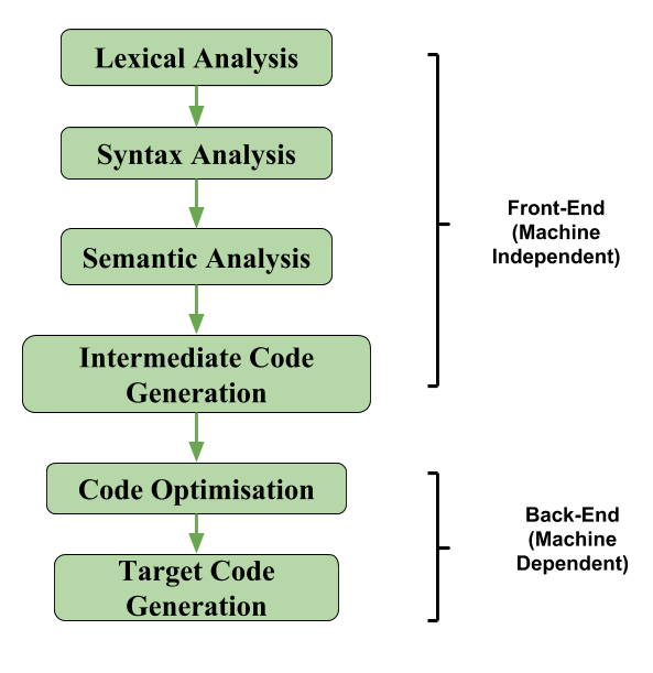 Intermediate Code Generation In Compiler Design Geeksforgeeks