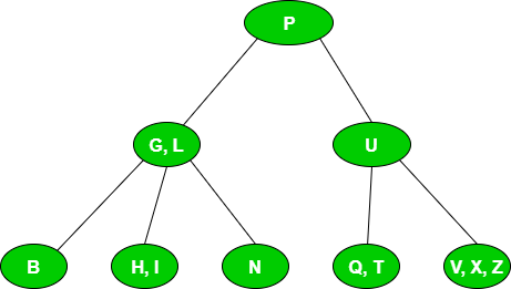 Practice questions on B and B+ Trees - GeeksforGeeks