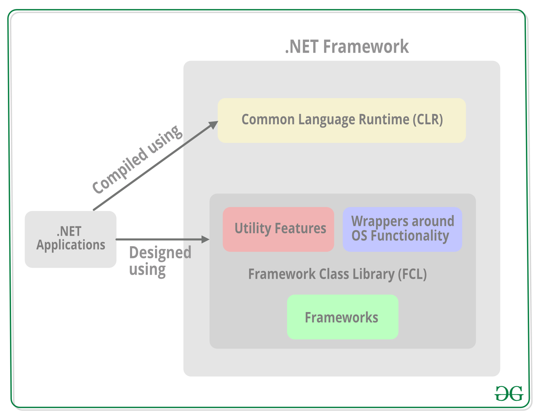 Framwork-Class-Library-FCL-in-Dot-NET