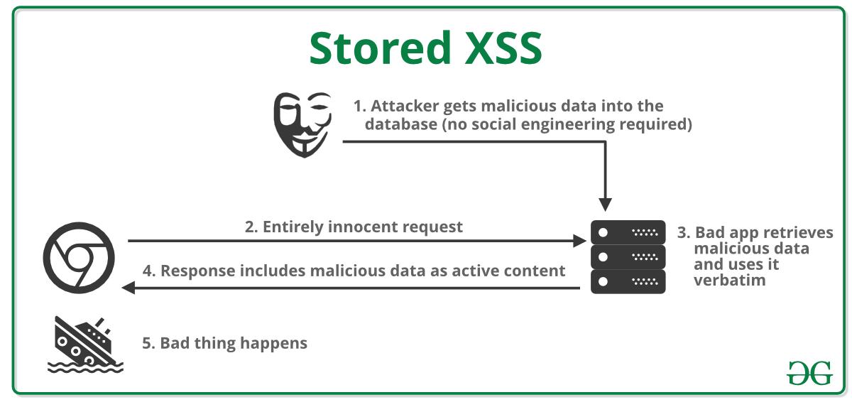 What is Cross Site Scripting (XSS) ? - GeeksforGeeks