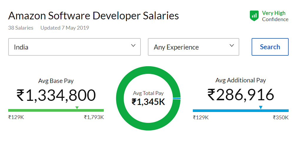 Increase your salary as Software Developer : Learn