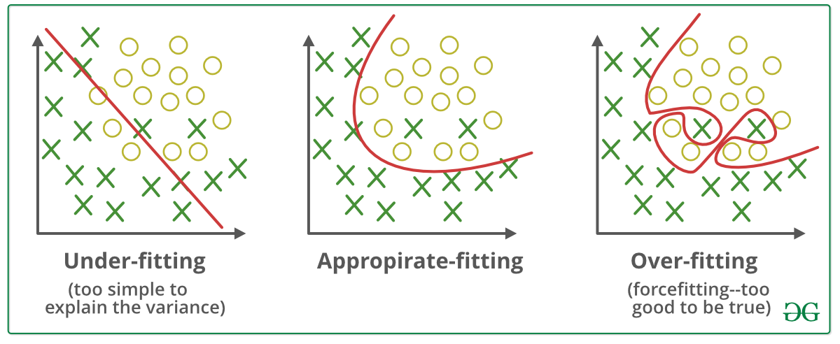 Underfitting and Overfitting in Machine Learning - GeeksforGeeks
