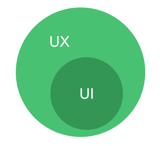 UX-and-UI-Design