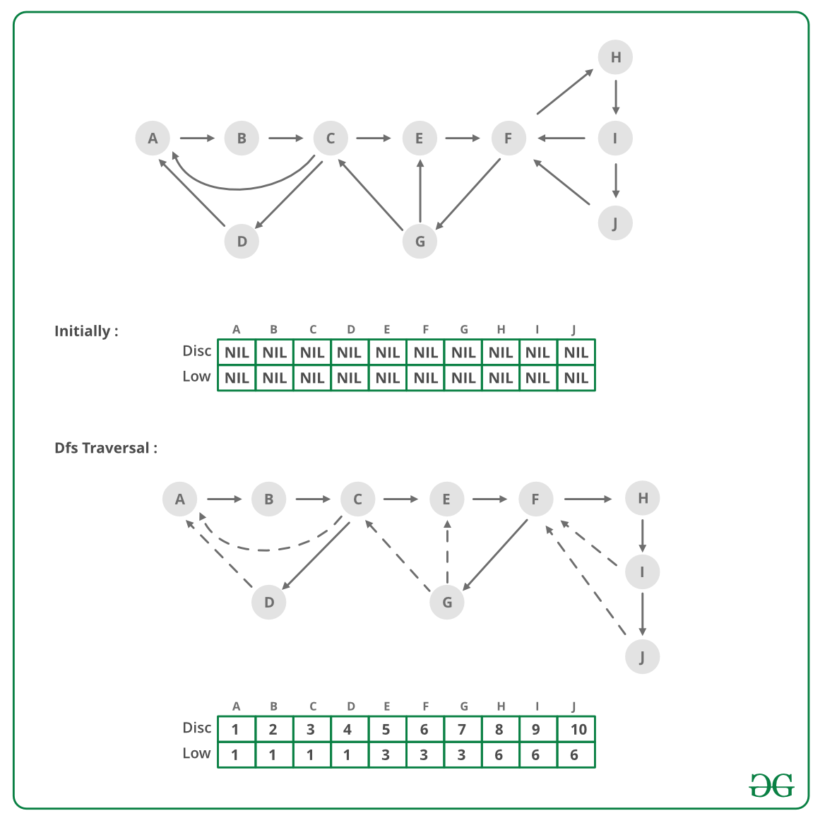 Tarjan's Algorithm to find Strongly Connected Components - GeeksforGeeks