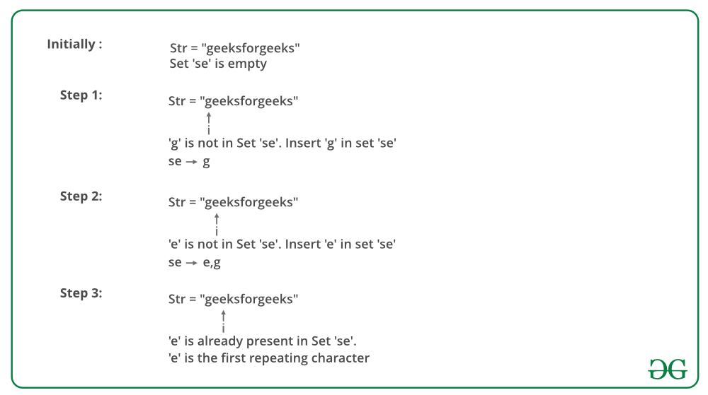 Find the first repeated character in a string - GeeksforGeeks