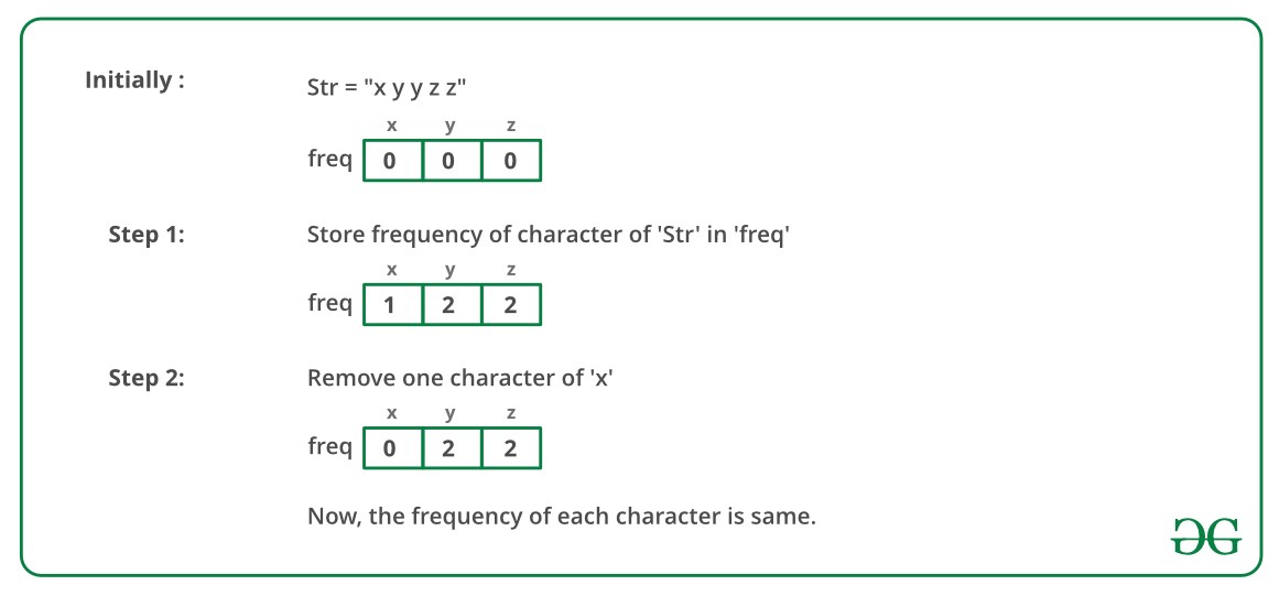 Check if frequency of all characters can become same by one