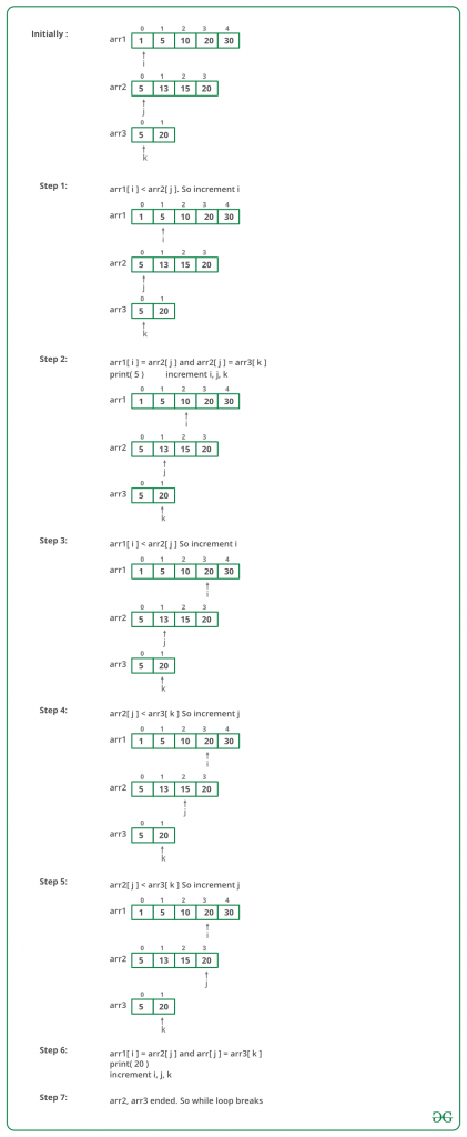 Find common elements in three sorted arrays - GeeksforGeeks