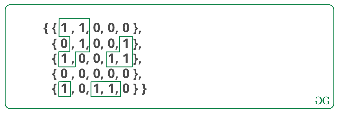 Find the number of islands | Set 1 (Using DFS) - GeeksforGeeks