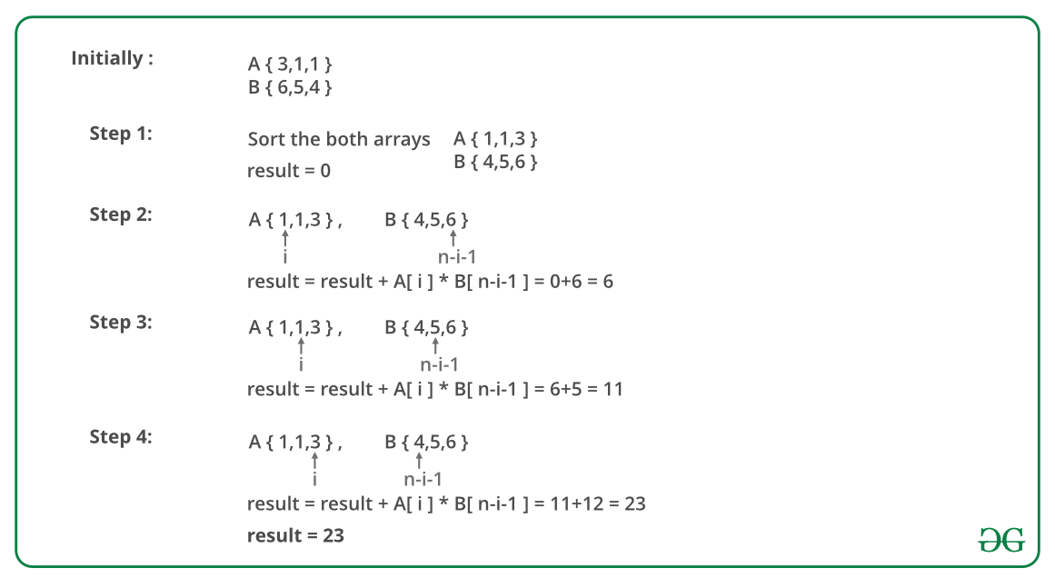 Minimize the sum of product of two arrays with permutations