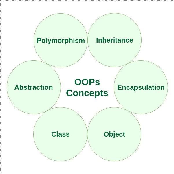 Object Oriented Programming Oops Concept In Java Geeksforgeeks