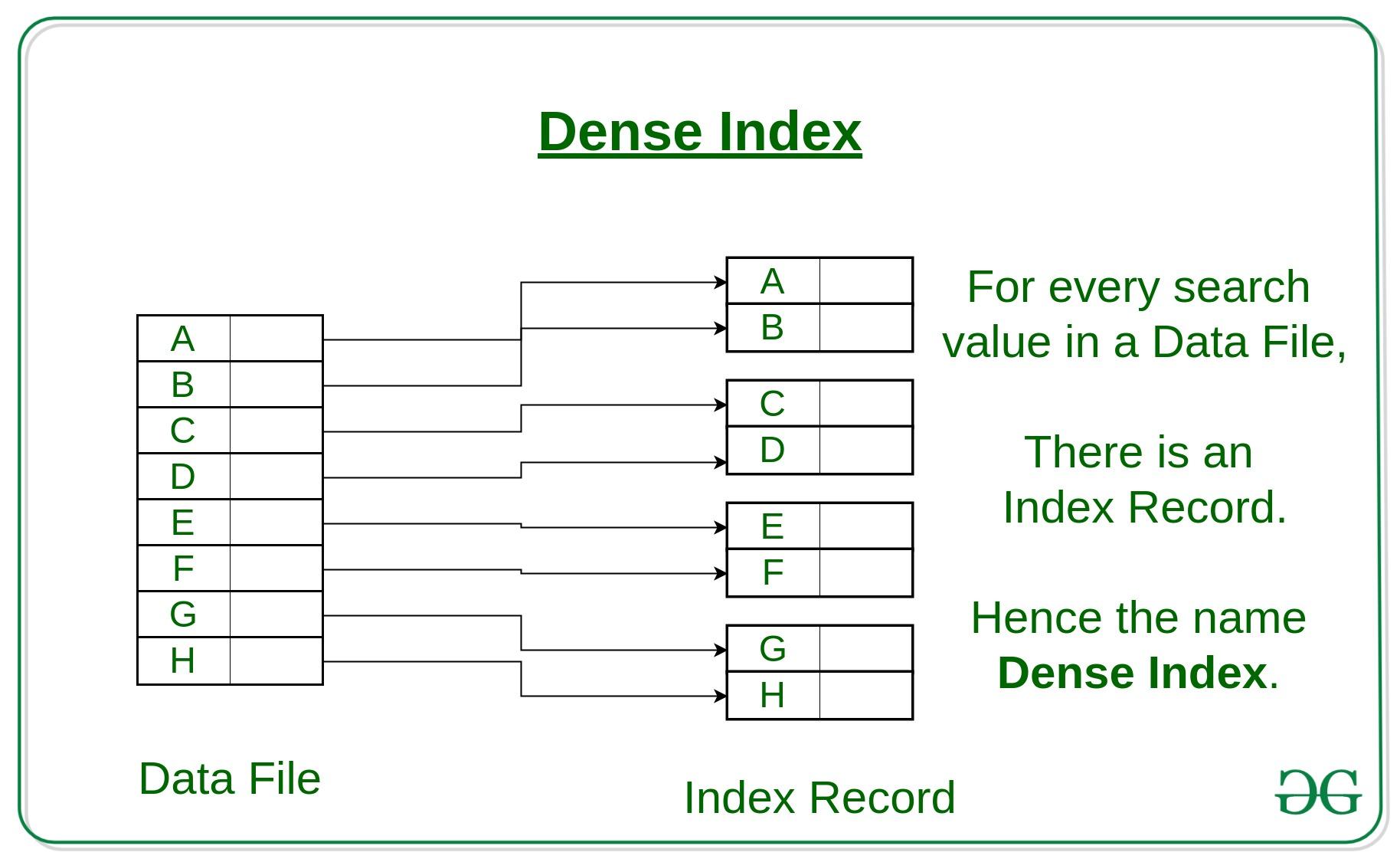 Indexing In Databases Set 1 Geeksforgeeks