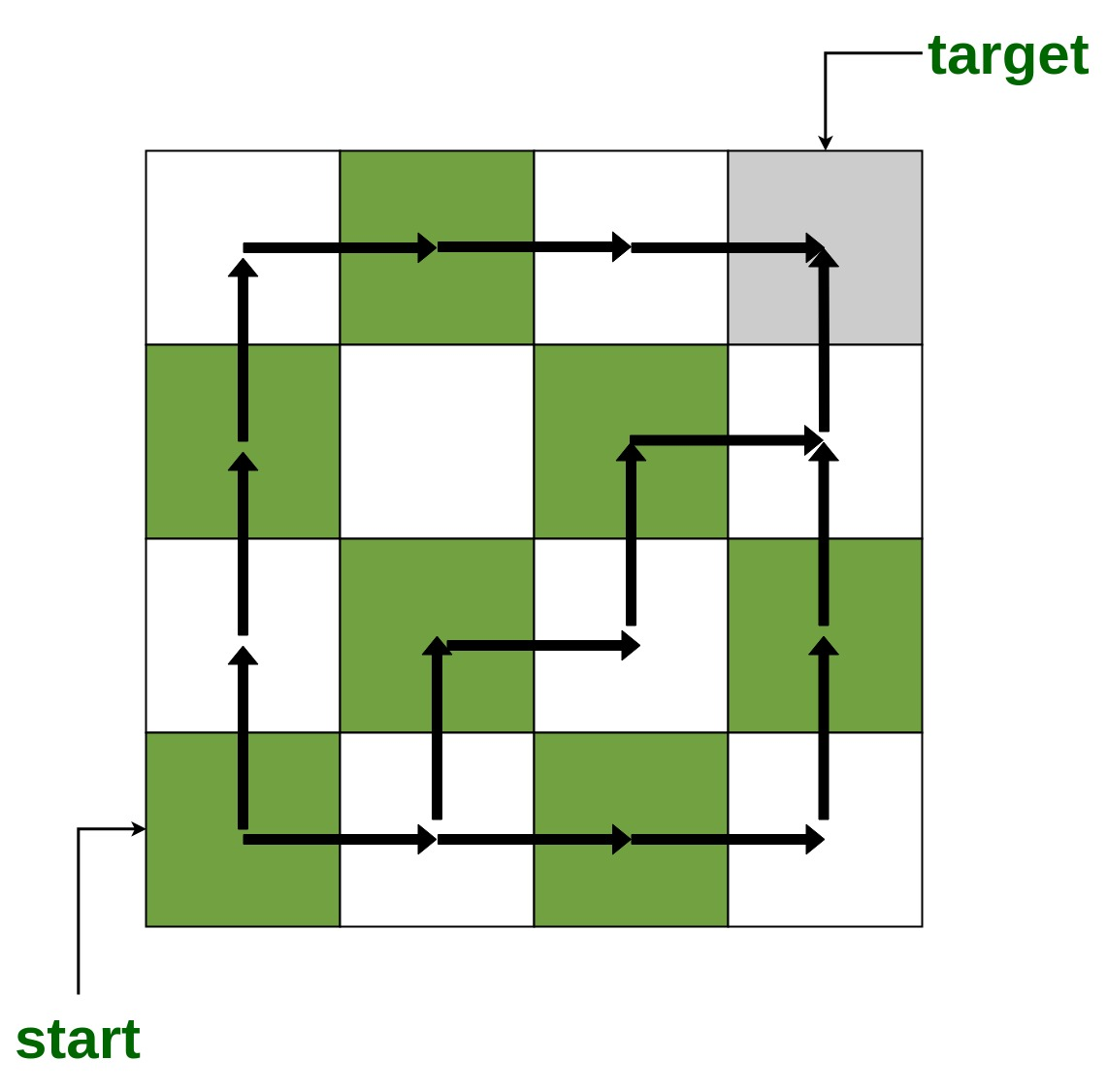 Number of shortest paths to reach every cell from bottom