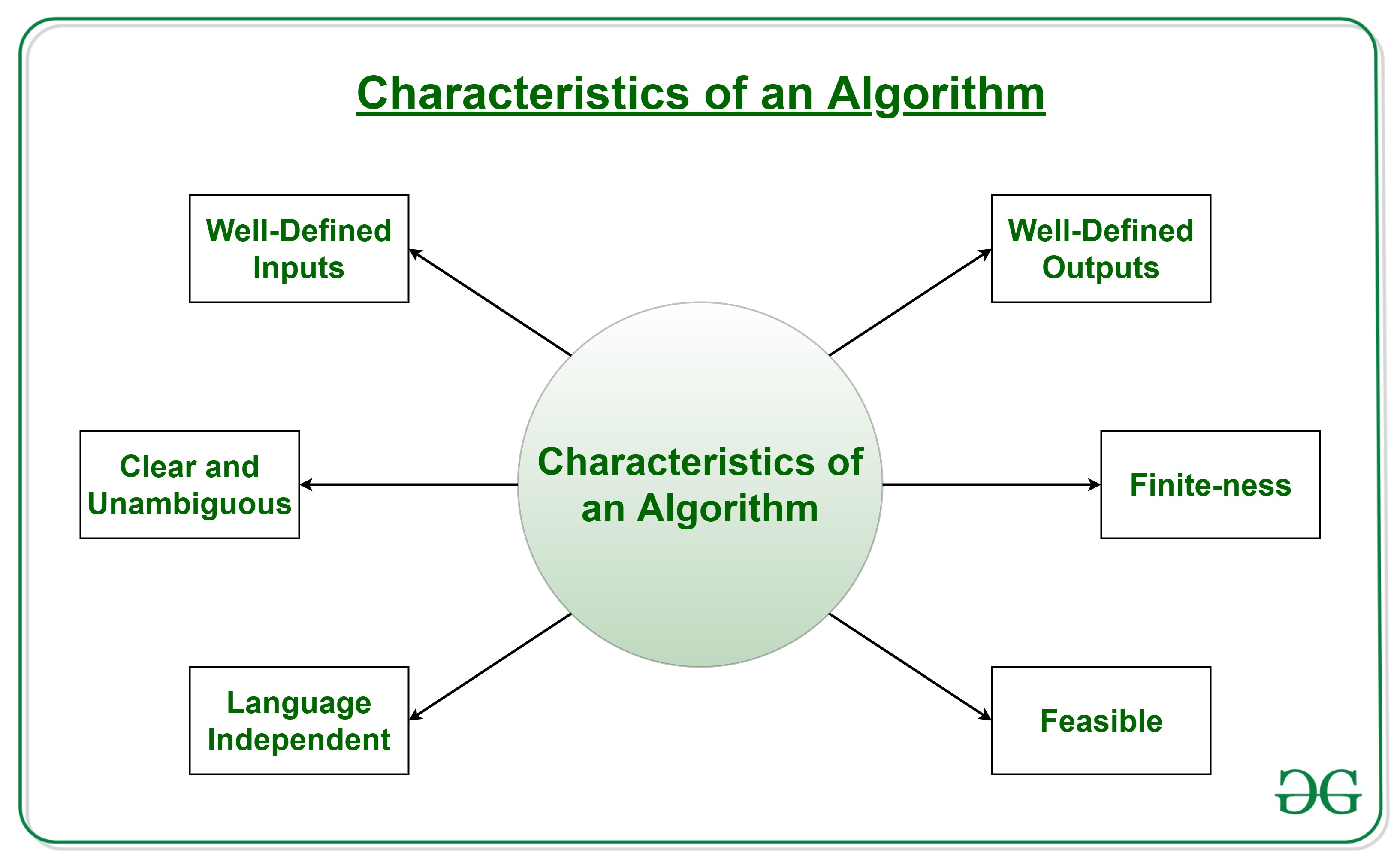Introduction To Algorithms Geeksforgeeks