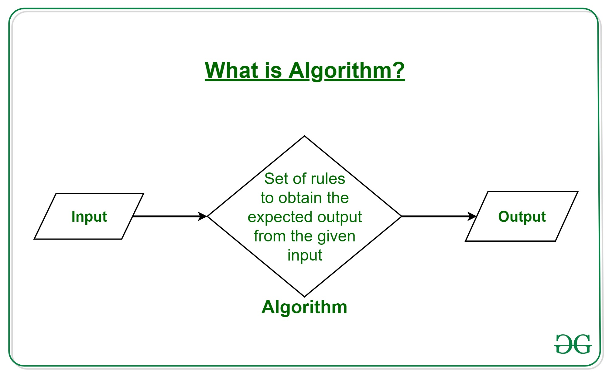 Introduction to Algorithms - GeeksforGeeks