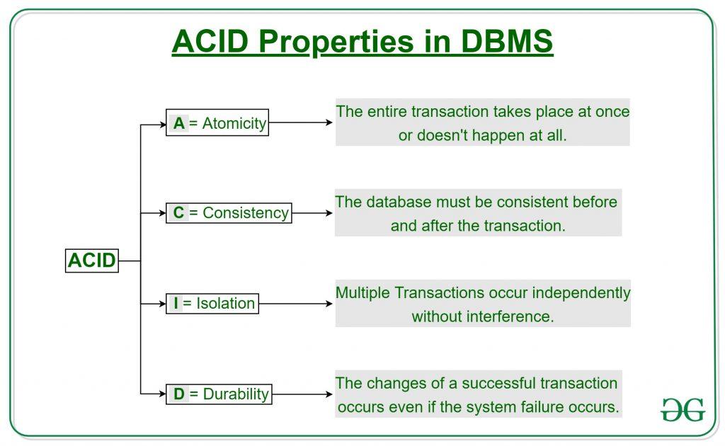 Acid Properties In Dbms Geeksforgeeks