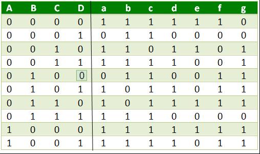 [DIAGRAM_38IU]  BCD to 7 Segment Decoder - GeeksforGeeks | 7 Segment Decoder Logic Diagram |  | GeeksforGeeks