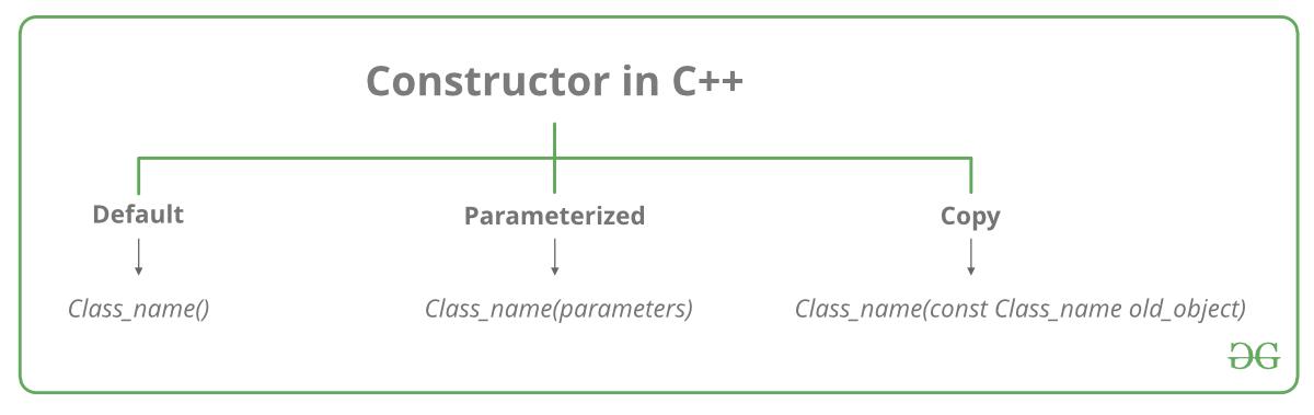 Constructors In C Geeksforgeeks