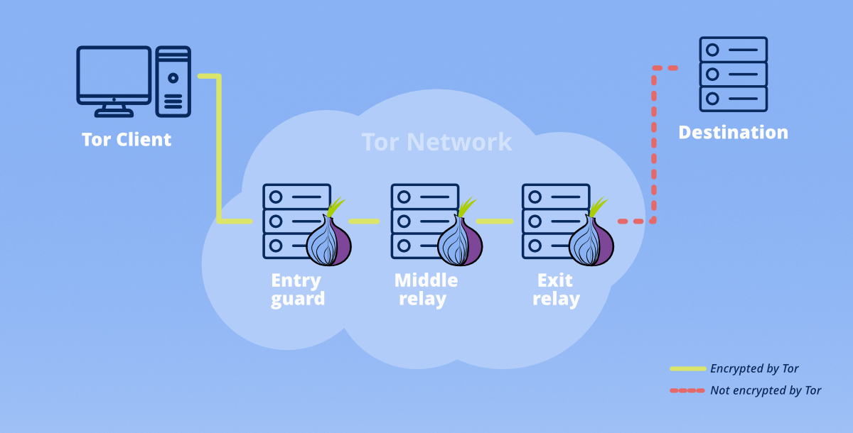 How-Tor-Works