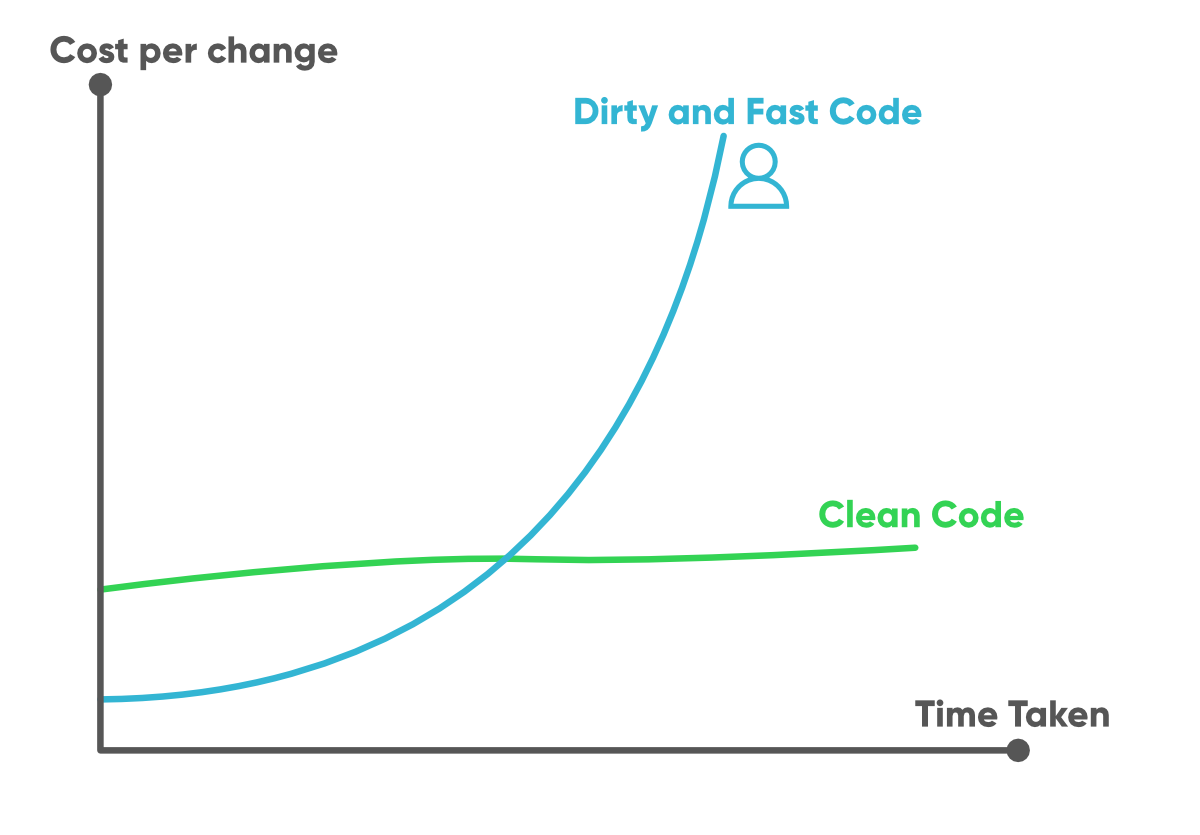 7 Tips To Write Clean And Better Code In 2020 Geeksforgeeks