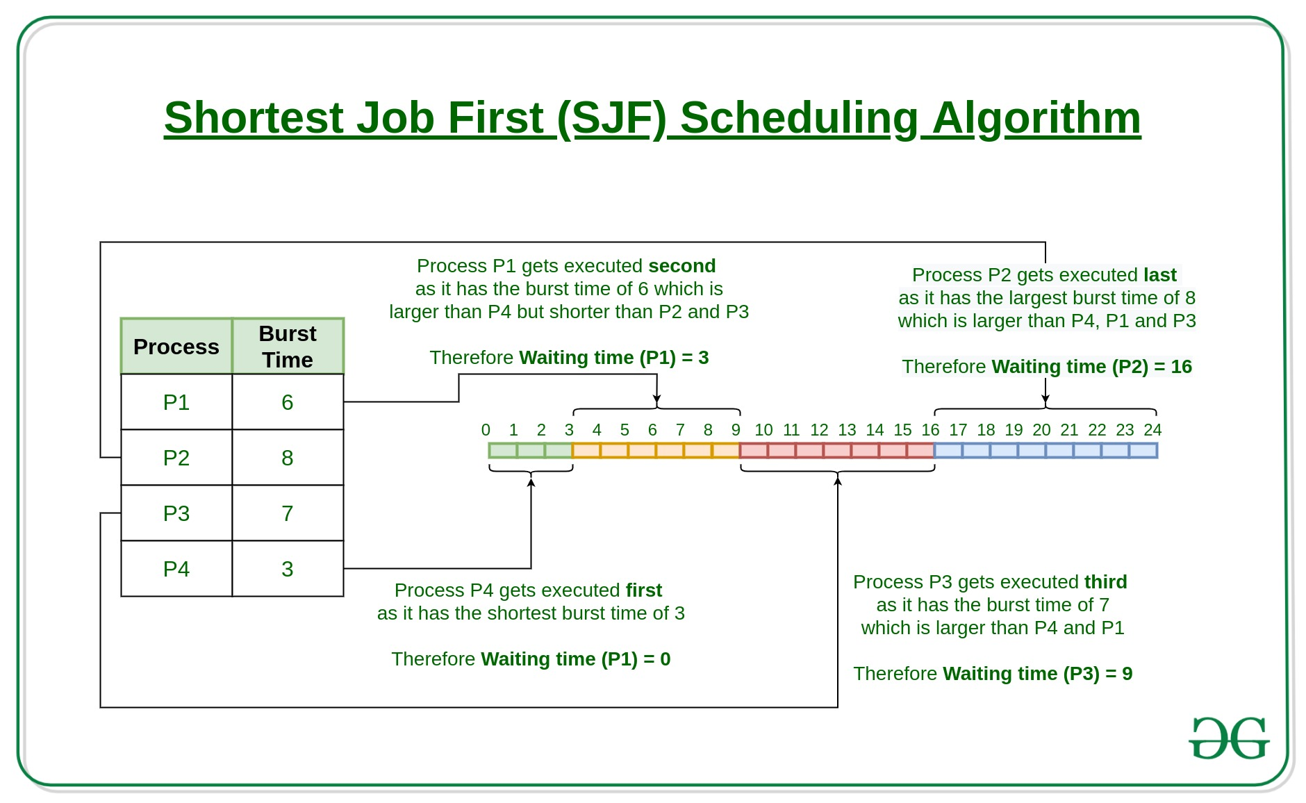 Program For Shortest Job First Or Sjf Cpu Scheduling Set 1 Non Preemptive Geeksforgeeks