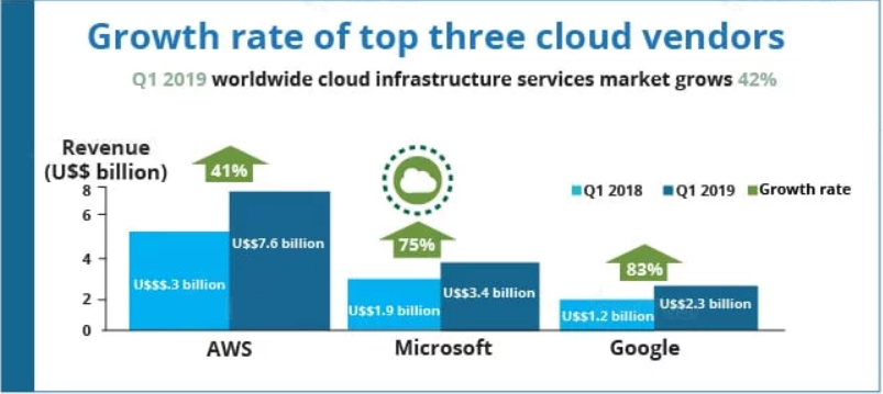 Growth-Rate-of-Top-3-Cloud-Vendors
