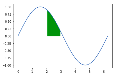 python-matplotlib-fill-between2-