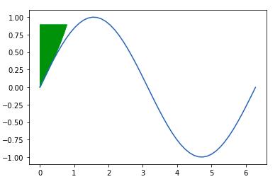 python-matplotlib-fillbetweenx-1
