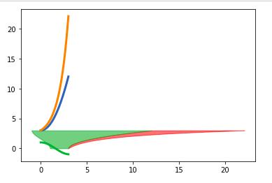 python-matplotlib-fillbetweenx-2