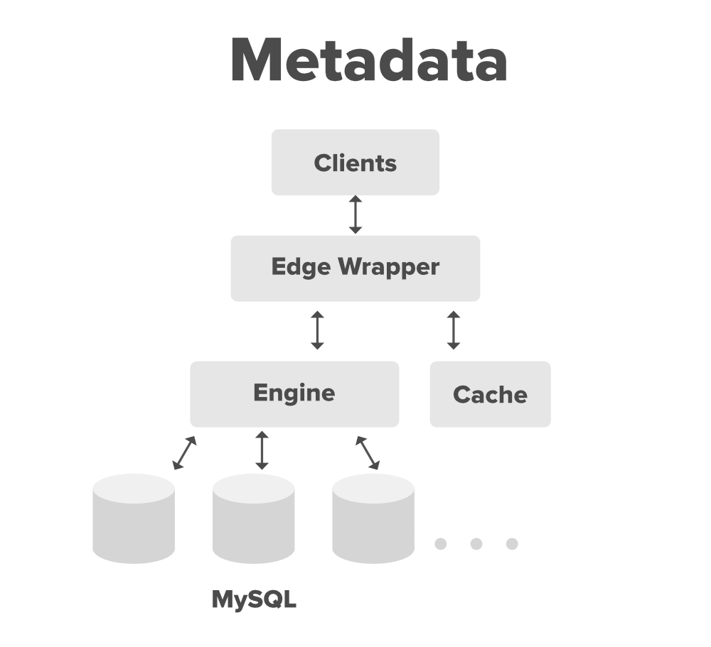 System-Design-Dropbox-Metadata-Edge-Wrapper