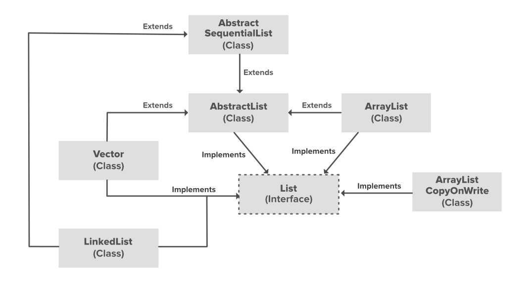 ArrayList-in-Java-In-Depth-Study