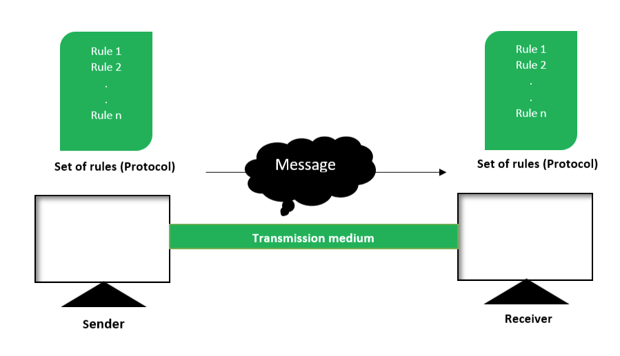 Components Of Data Communication System Geeksforgeeks