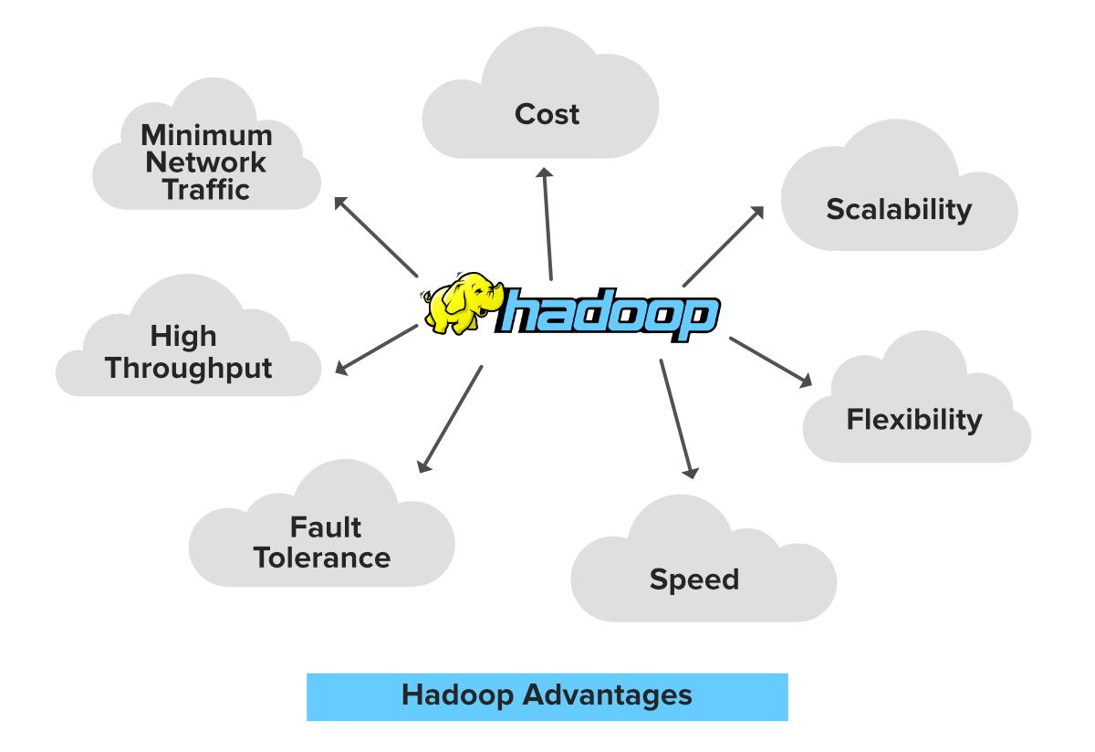 Hadoop-Pros