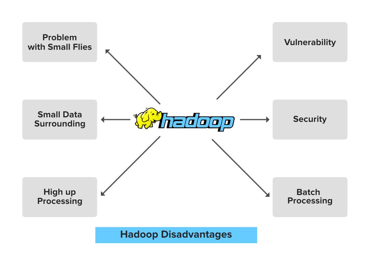 Hadoop-Cons