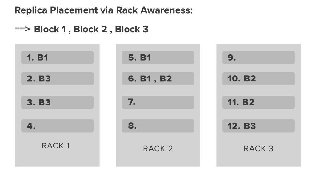 Rack-Awareness-in-Hadoop