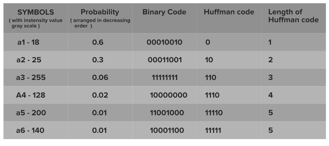 Huffman-Coding-Scheme