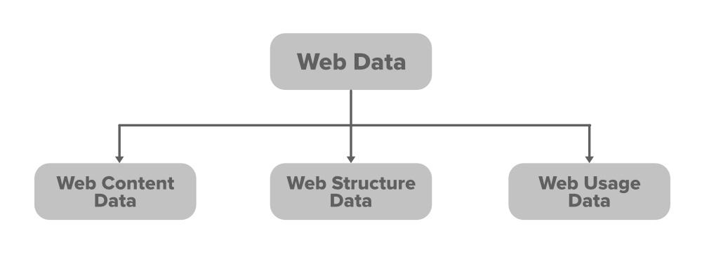 Types of Web Data