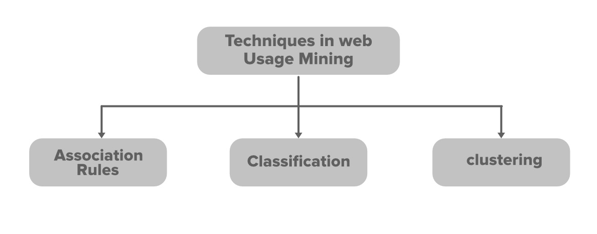 Techniques-in-Web-Usage-Mining