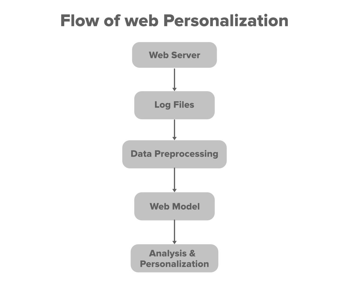 Flow-of-Web-Personalization