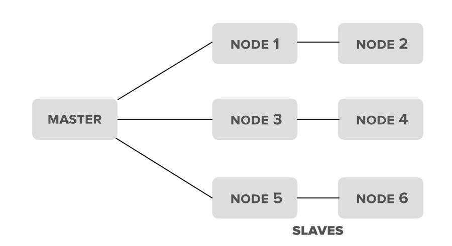 Hadoop-Cluster-Schema