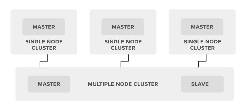 Multiple-Node-Hadoop-Cluster