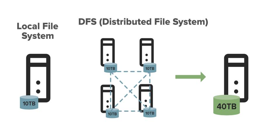 Hadoop-HDFS-Hadoop-Distributed-File-System