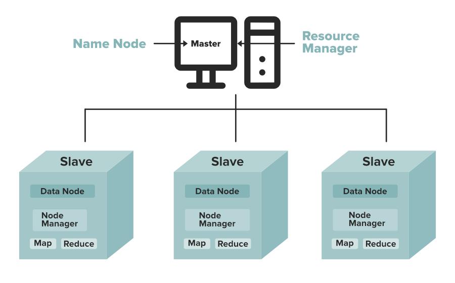 Namenode-and-Datanode