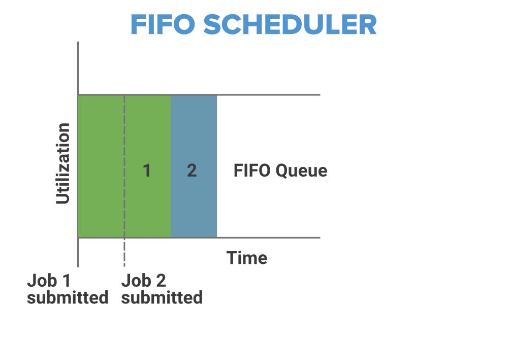 fifo-scheduler