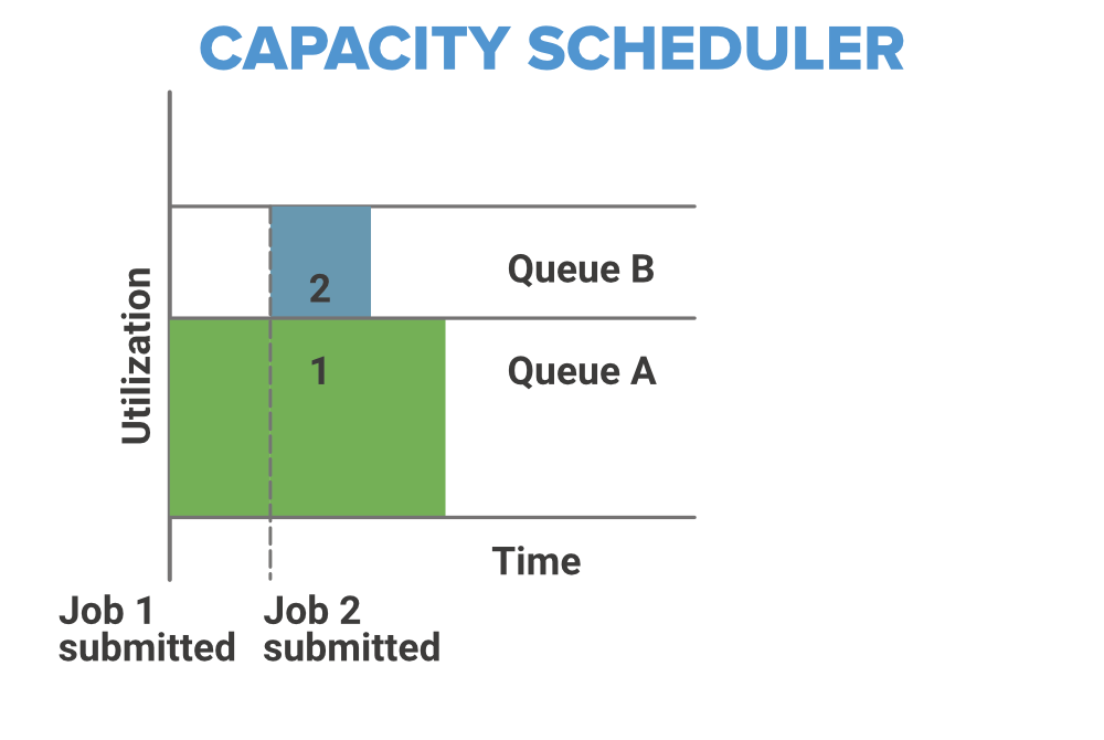 capacity-scheduler