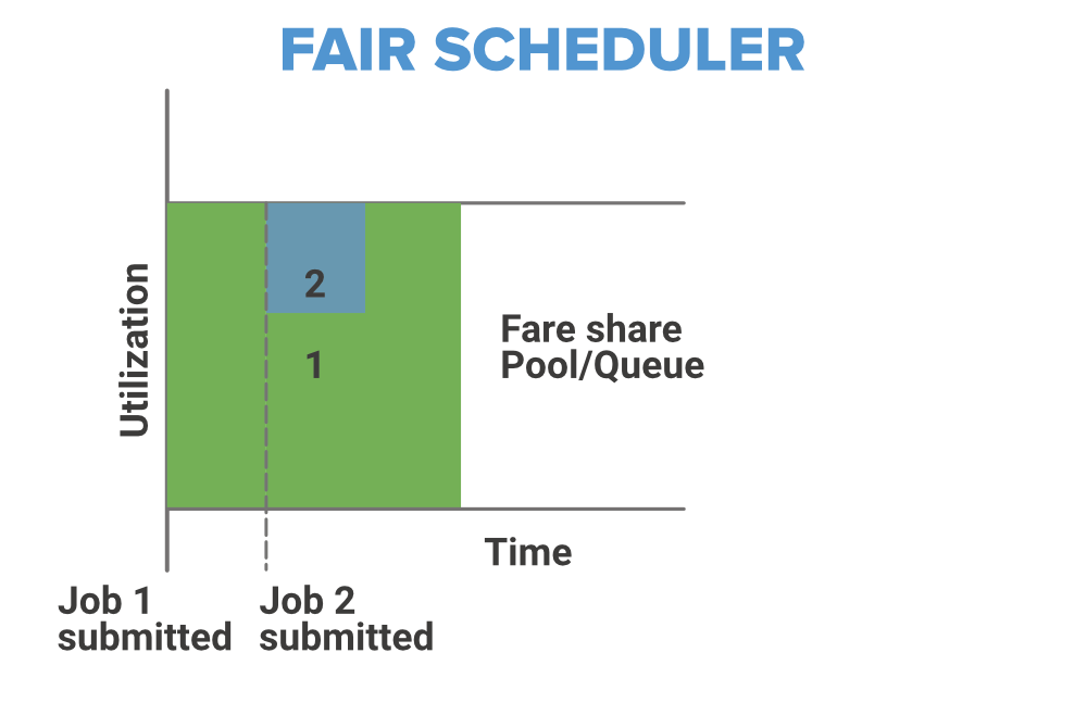 fair-scheduler