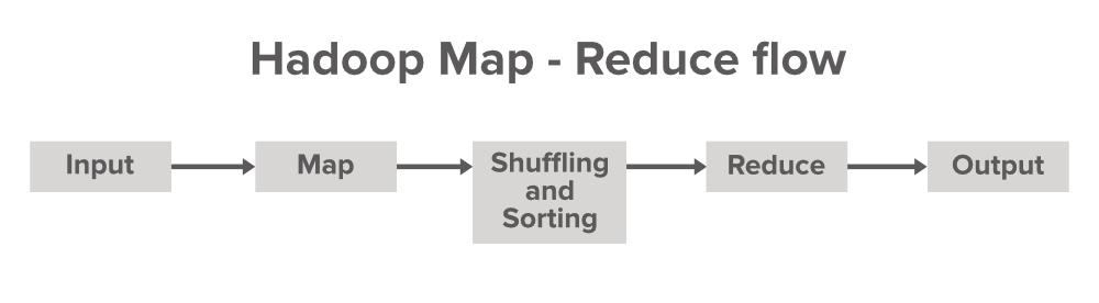 Hadoop-MapReduce-Data-Flow