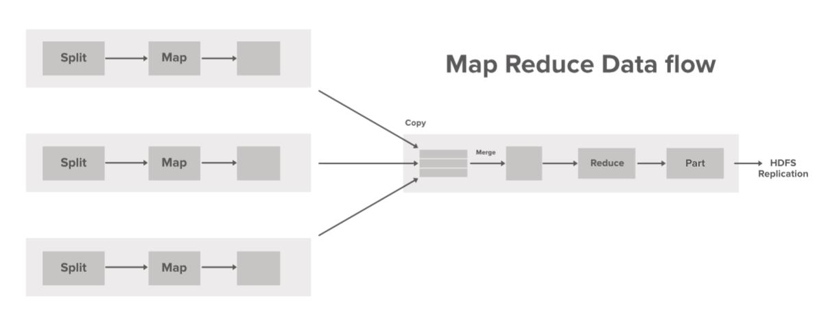 MapReduce-Data-Flow