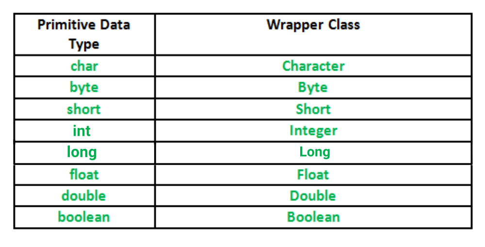 wrapperClassInJava